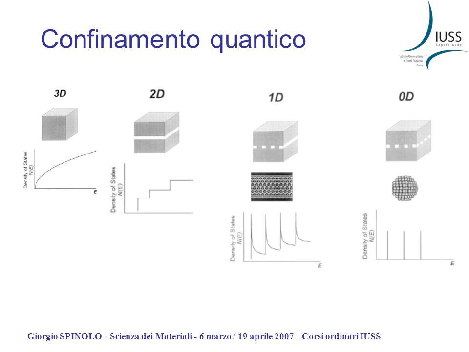 Giorgio SPINOLO – Scienza dei Materiali - 6 marzo / 19 aprile 2007 – Corsi ordinari IUSS Confinamento quantico
