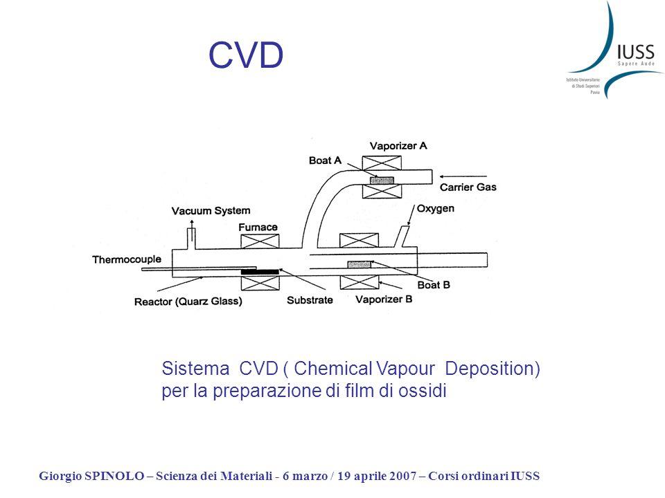 Giorgio SPINOLO – Scienza dei Materiali - 6 marzo / 19 aprile 2007 – Corsi ordinari IUSS CVD Sistema CVD ( Chemical Vapour Deposition) per la preparaz