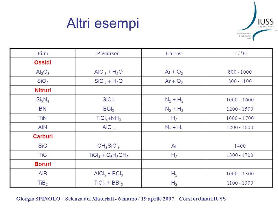 Giorgio SPINOLO – Scienza dei Materiali - 6 marzo / 19 aprile 2007 – Corsi ordinari IUSS Altri esempi FilmPrecursoriCarrierT / °C Ossidi Al 2 O 3 AlCl