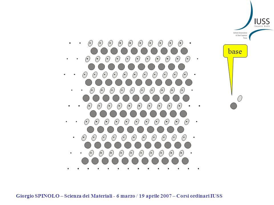 Giorgio SPINOLO – Scienza dei Materiali - 6 marzo / 19 aprile 2007 – Corsi ordinari IUSS Reticolo simmetria puntuale Nessun vincolo sullesistenza di centri di inversione.