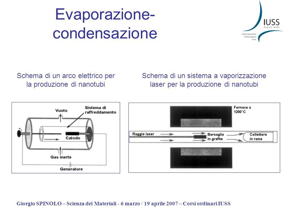 Giorgio SPINOLO – Scienza dei Materiali - 6 marzo / 19 aprile 2007 – Corsi ordinari IUSS Evaporazione- condensazione Schema di un arco elettrico per l