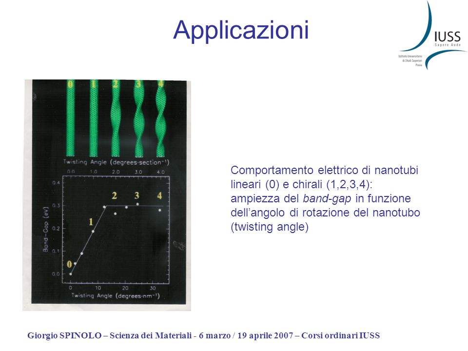 Giorgio SPINOLO – Scienza dei Materiali - 6 marzo / 19 aprile 2007 – Corsi ordinari IUSS Applicazioni Comportamento elettrico di nanotubi lineari (0)
