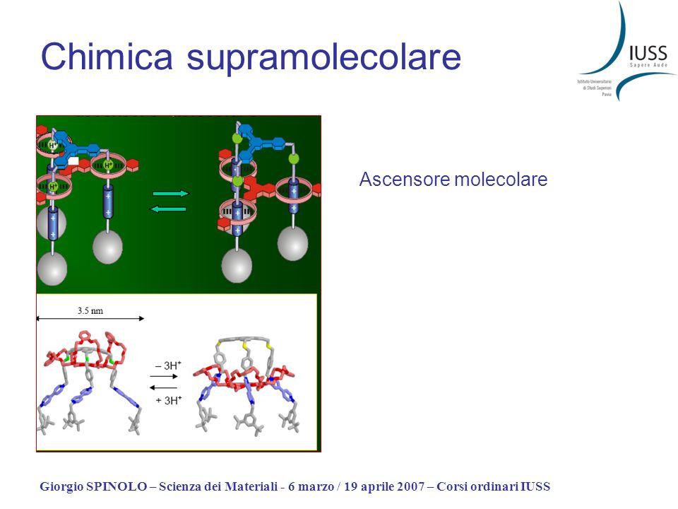 Giorgio SPINOLO – Scienza dei Materiali - 6 marzo / 19 aprile 2007 – Corsi ordinari IUSS Chimica supramolecolare Ascensore molecolare