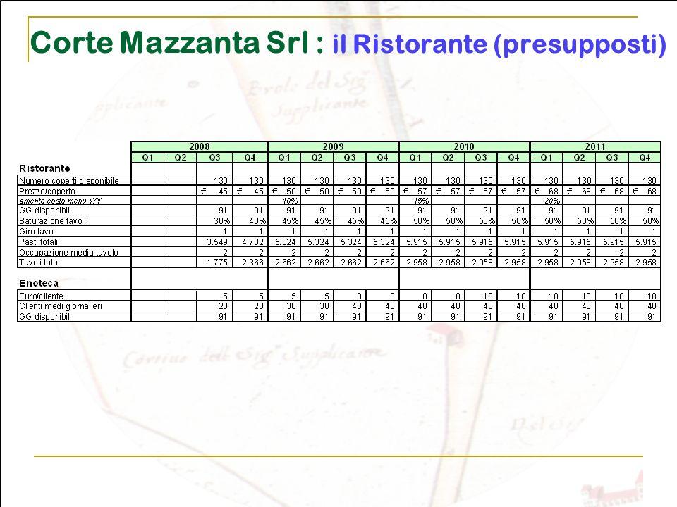 Corte Mazzanta Srl : il Ristorante (presupposti)
