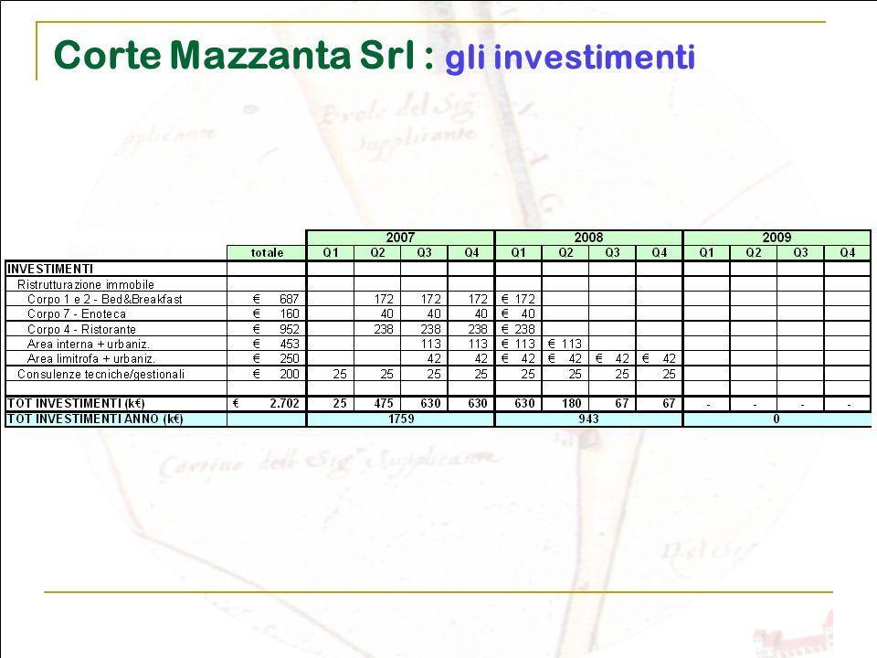 Corte Mazzanta Srl : gli investimenti