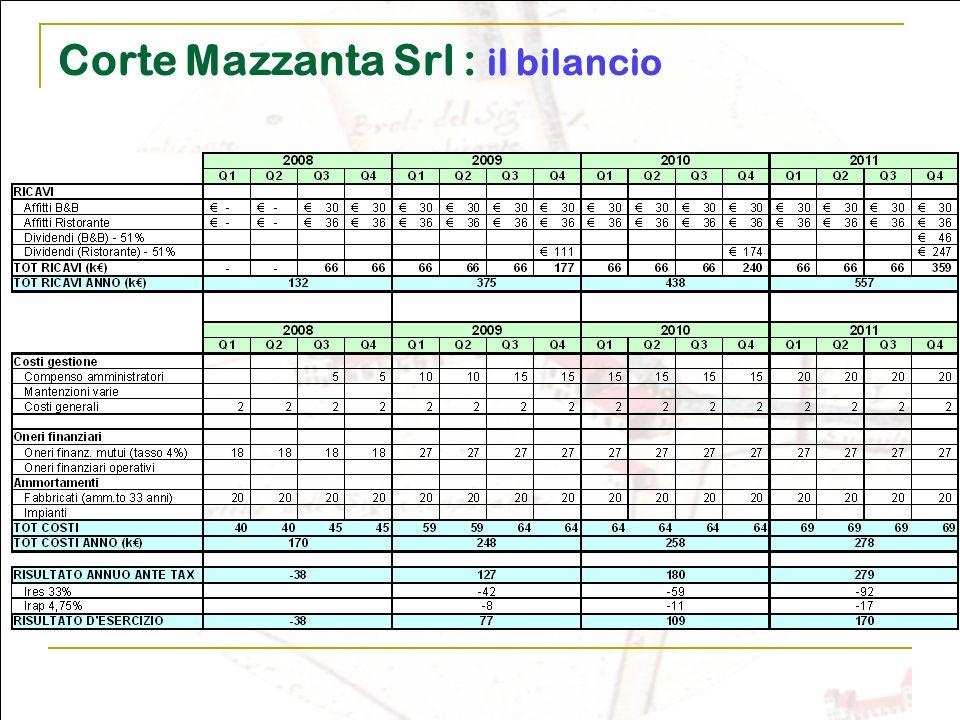 Corte Mazzanta Srl : il bilancio