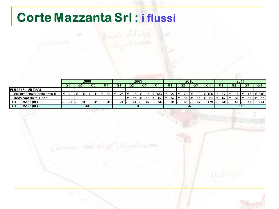 Corte Mazzanta Srl : i flussi