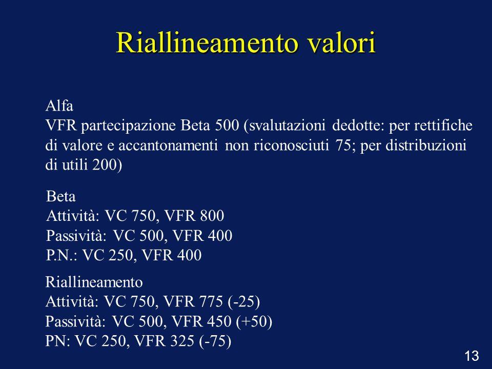 13 Riallineamento valori Alfa VFR partecipazione Beta 500 (svalutazioni dedotte: per rettifiche di valore e accantonamenti non riconosciuti 75; per di
