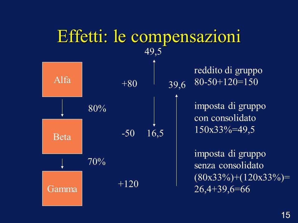 15 Effetti: le compensazioni 80% 70% +80 -50 +120 reddito di gruppo 80-50+120=150 imposta di gruppo con consolidato 150x33%=49,5 imposta di gruppo sen
