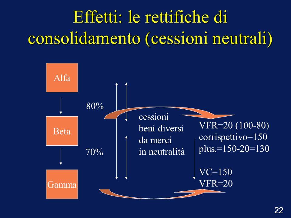 22 Effetti: le rettifiche di consolidamento (cessioni neutrali) 80% 70% cessioni beni diversi da merci in neutralità VFR=20 (100-80) corrispettivo=150
