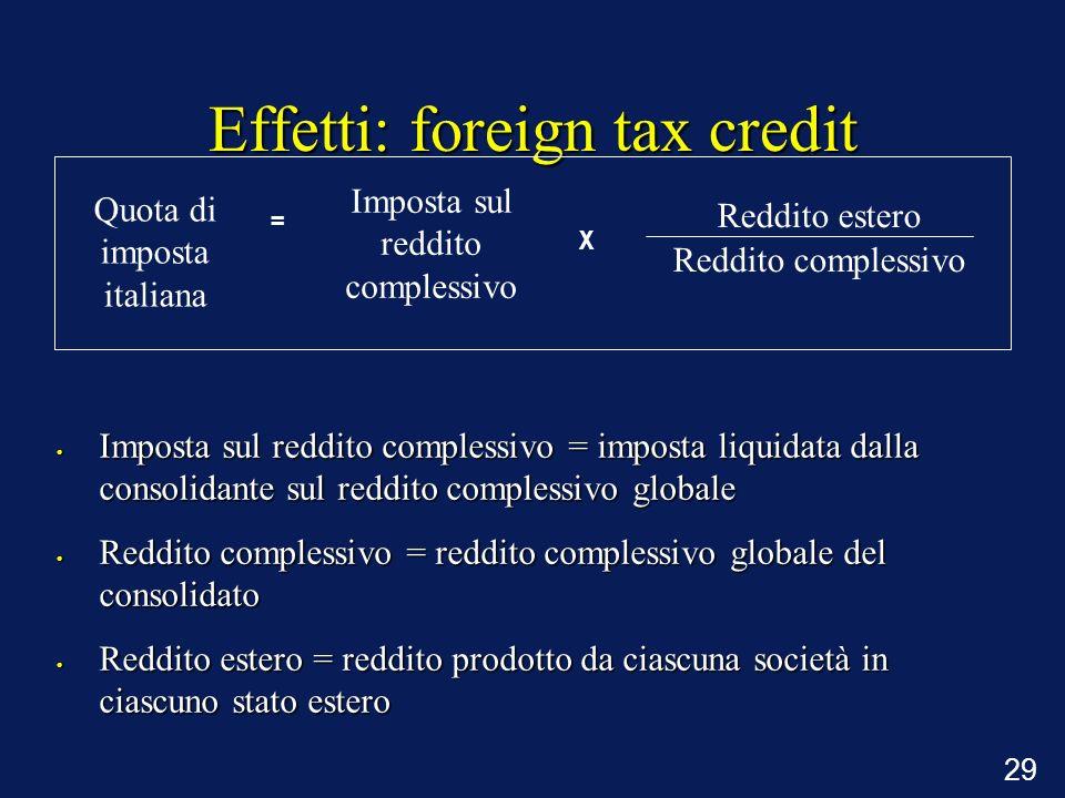 29 Effetti: foreign tax credit Quota di imposta italiana Imposta sul reddito complessivo Reddito estero Reddito complessivo = X Imposta sul reddito co