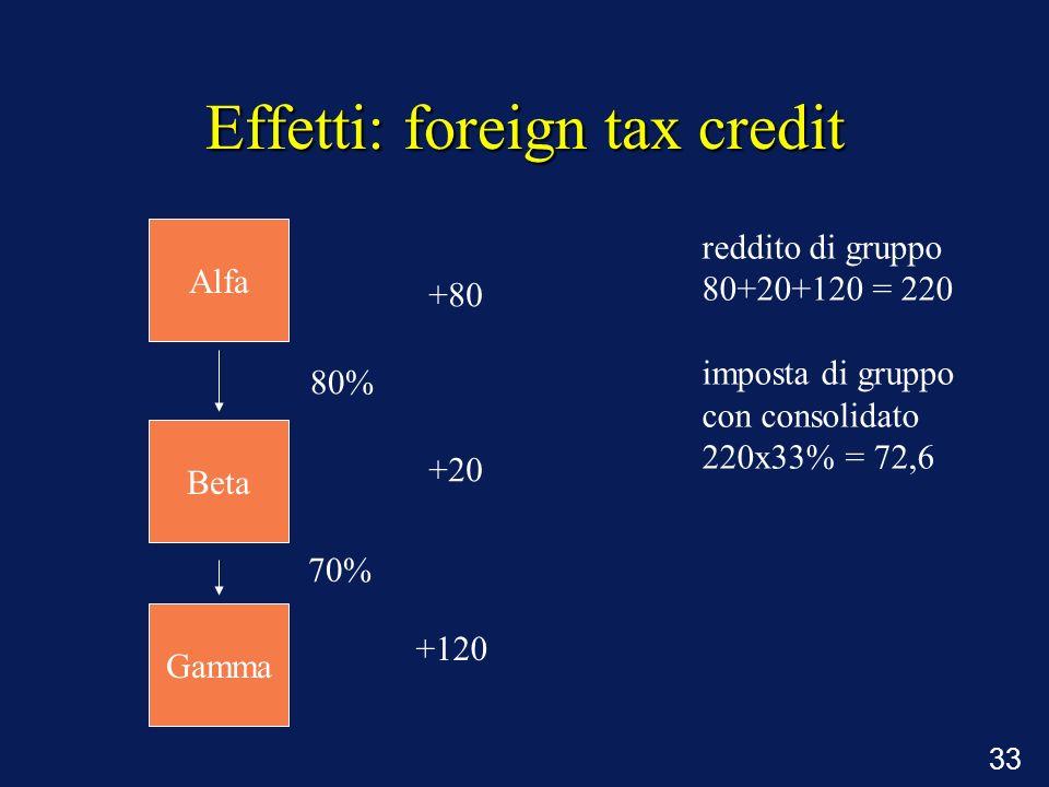 33 Effetti: foreign tax credit 80% 70% +80 +20 +120 reddito di gruppo 80+20+120 = 220 imposta di gruppo con consolidato 220x33% = 72,6 Alfa Beta Gamma