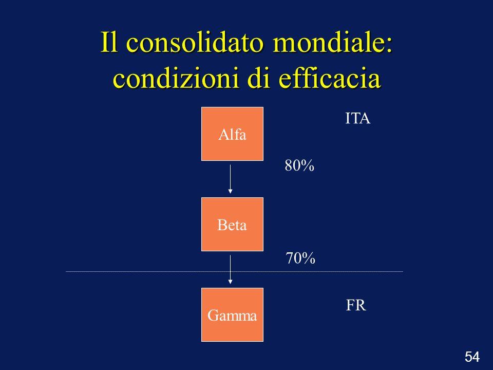54 Il consolidato mondiale: condizioni di efficacia 80% 70% Alfa Beta Gamma ITA FR