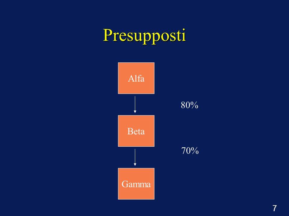 7 Presupposti 80% 70% Alfa Beta Gamma