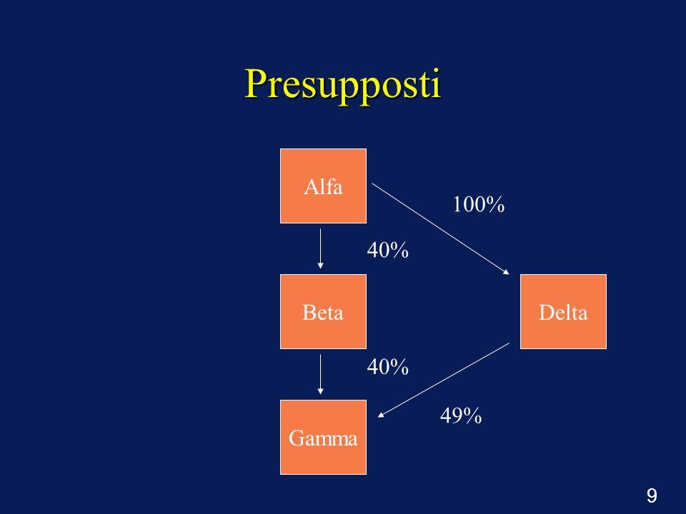 9 Presupposti 40% Alfa Beta Gamma Delta 100% 49%