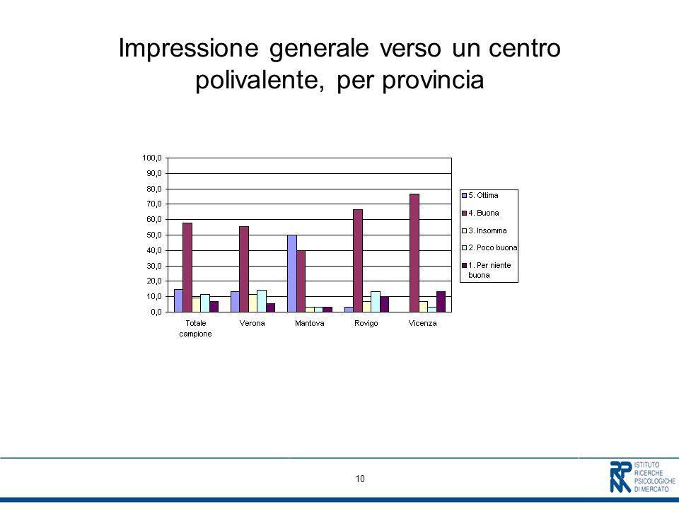 10 Impressione generale verso un centro polivalente, per provincia