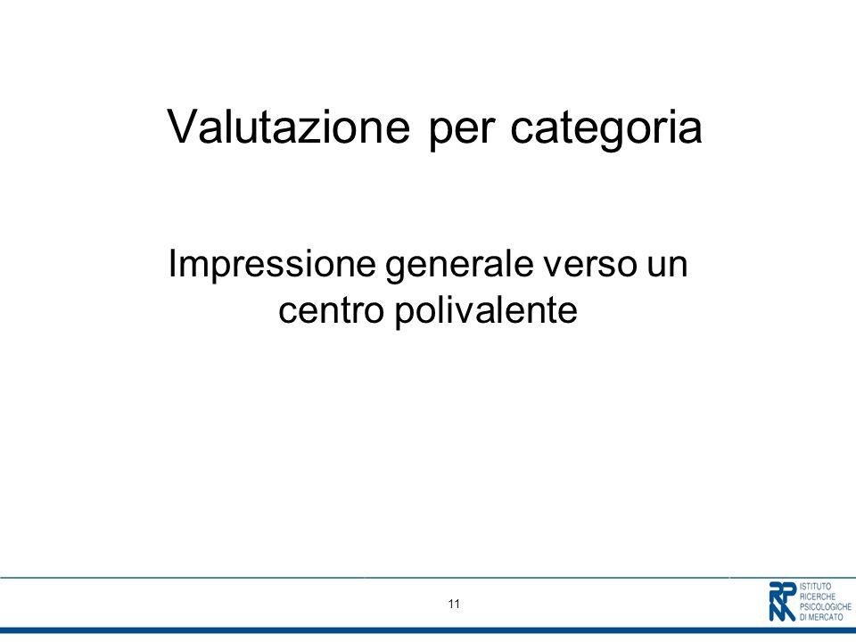 11 Valutazione per categoria Impressione generale verso un centro polivalente