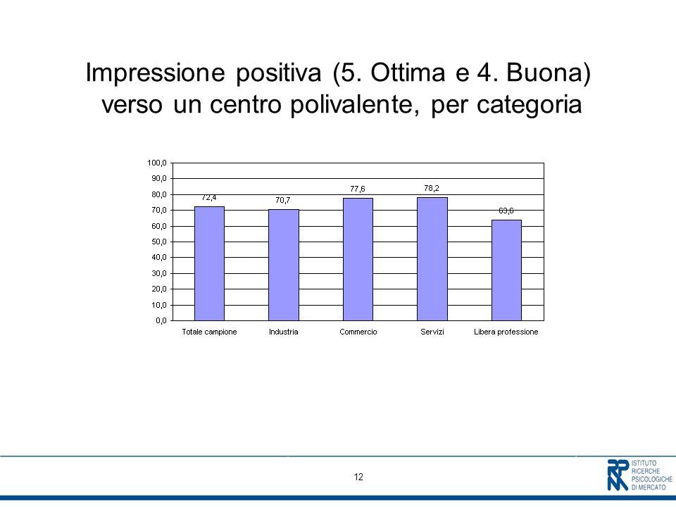 12 Impressione positiva (5. Ottima e 4. Buona) verso un centro polivalente, per categoria