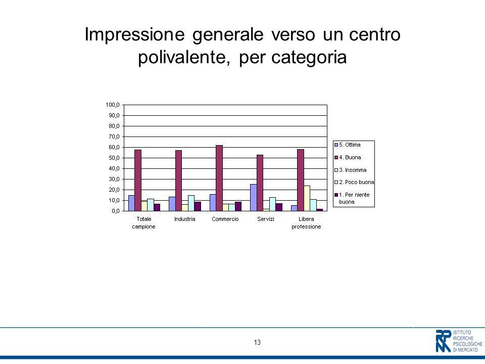 13 Impressione generale verso un centro polivalente, per categoria