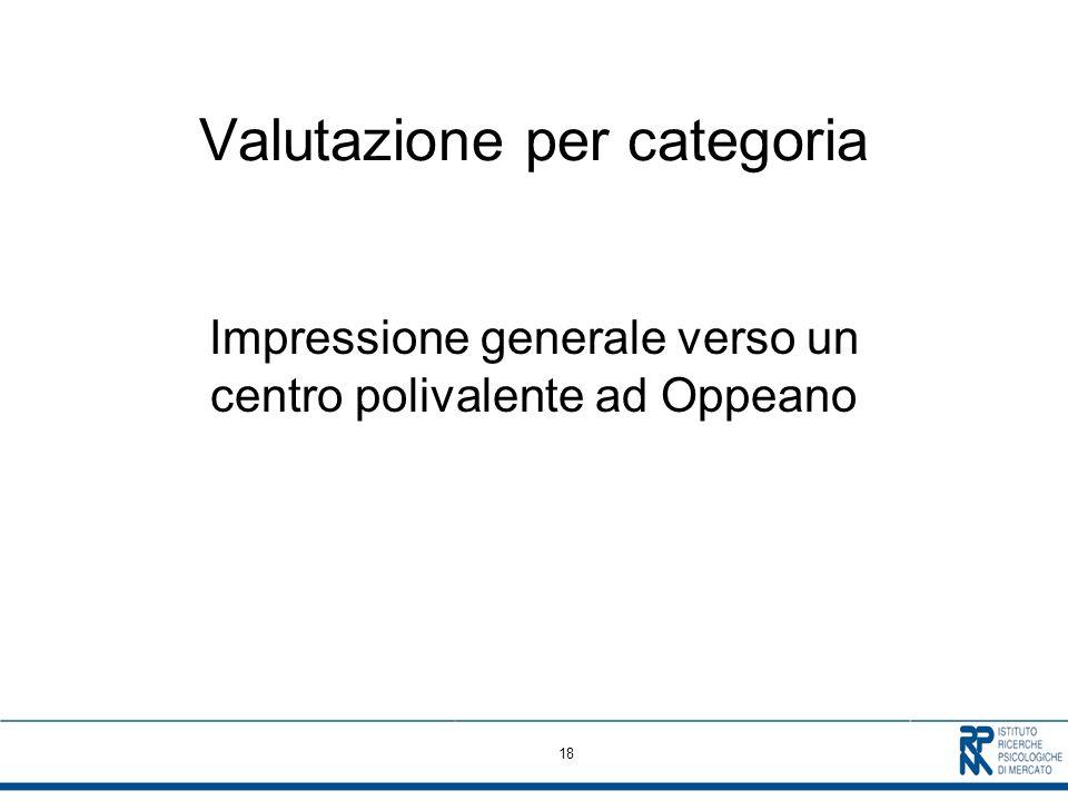 18 Valutazione per categoria Impressione generale verso un centro polivalente ad Oppeano