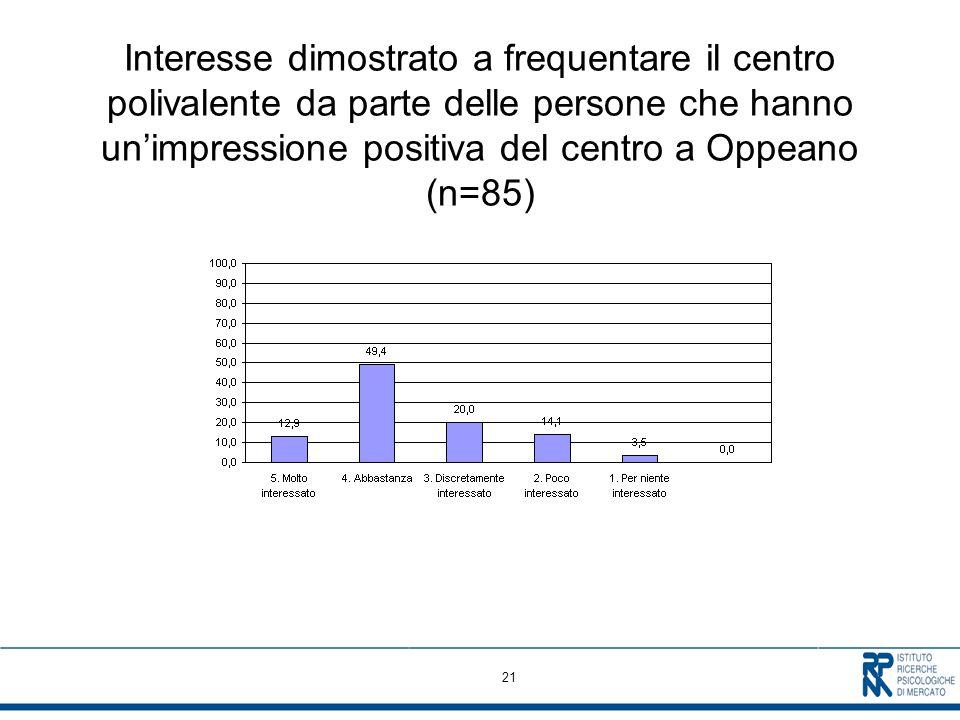 21 Interesse dimostrato a frequentare il centro polivalente da parte delle persone che hanno unimpressione positiva del centro a Oppeano (n=85)