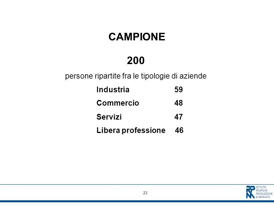 23 CAMPIONE 200 persone ripartite fra le tipologie di aziende Industria 59 Commercio 48 Servizi 47 Libera professione 46