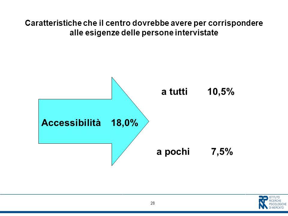 28 Caratteristiche che il centro dovrebbe avere per corrispondere alle esigenze delle persone intervistate a tutti 10,5% Accessibilità18,0% a pochi 7,5%