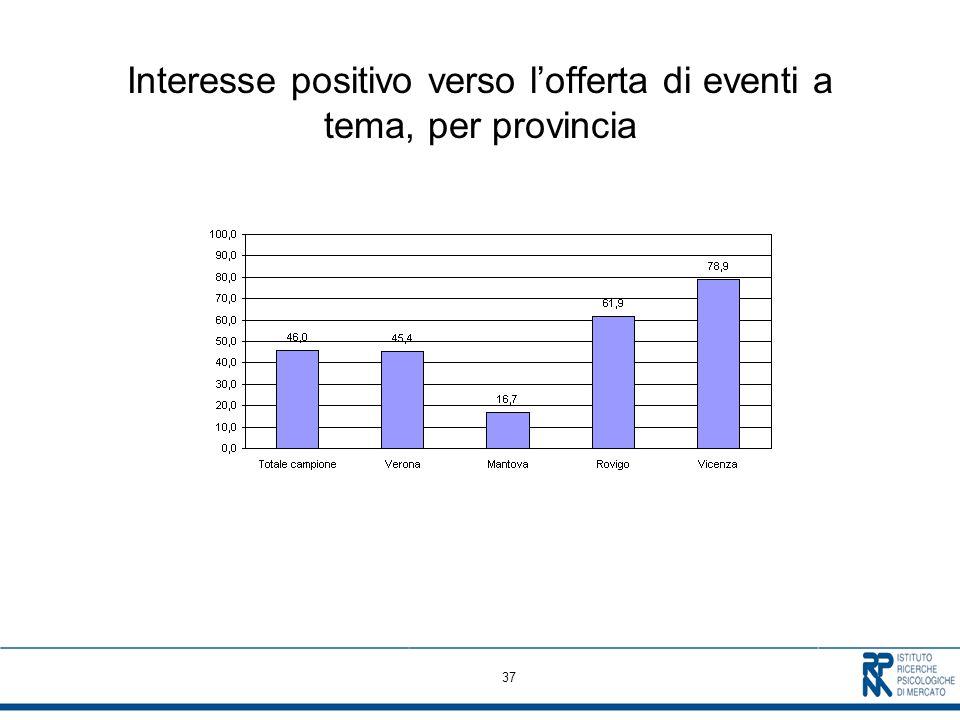 37 Interesse positivo verso lofferta di eventi a tema, per provincia