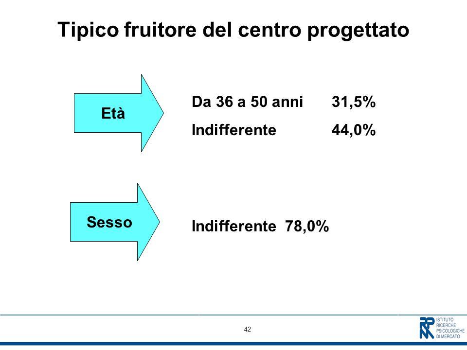 42 Tipico fruitore del centro progettato Età Da 36 a 50 anni31,5% Indifferente 44,0% Sesso Indifferente78,0%