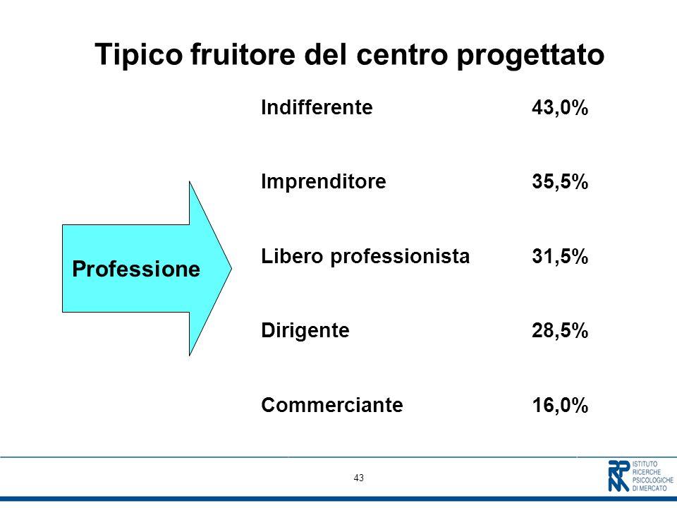 43 Tipico fruitore del centro progettato Professione Indifferente 43,0% Imprenditore35,5% Libero professionista 31,5% Dirigente28,5% Commerciante16,0%
