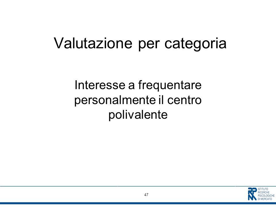 47 Valutazione per categoria Interesse a frequentare personalmente il centro polivalente