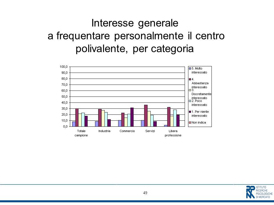 49 Interesse generale a frequentare personalmente il centro polivalente, per categoria