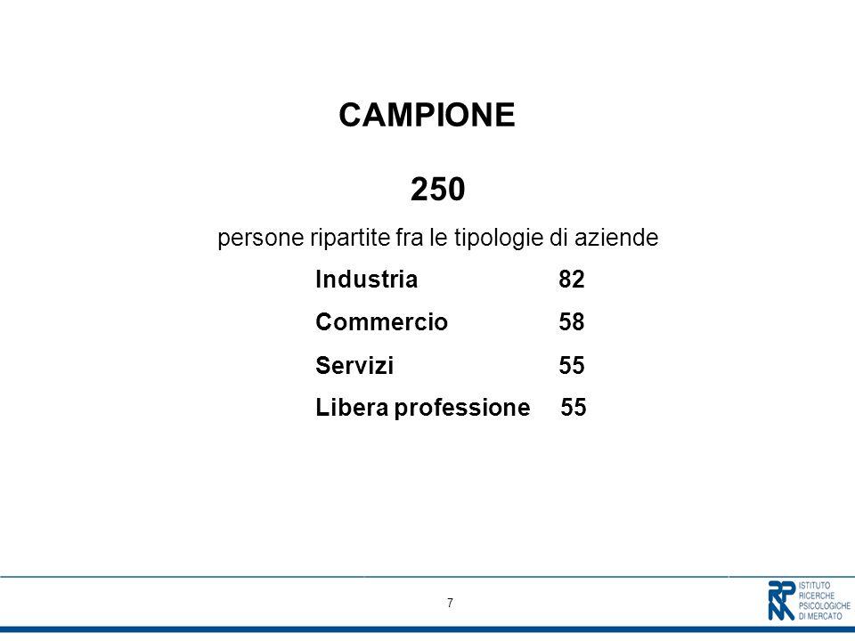 7 CAMPIONE 250 persone ripartite fra le tipologie di aziende Industria 82 Commercio 58 Servizi 55 Libera professione 55