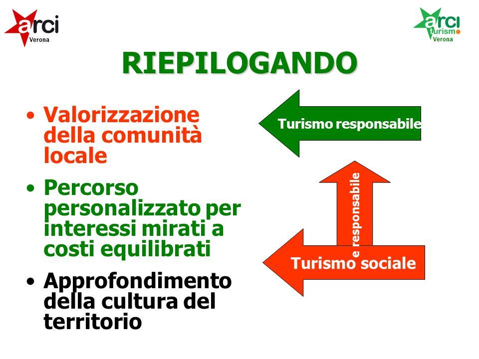 RIEPILOGANDO Valorizzazione della comunità locale Percorso personalizzato per interessi mirati a costi equilibrati Approfondimento della cultura del territorio Verona Turismo responsabile Turismo sociale e responsabile Verona