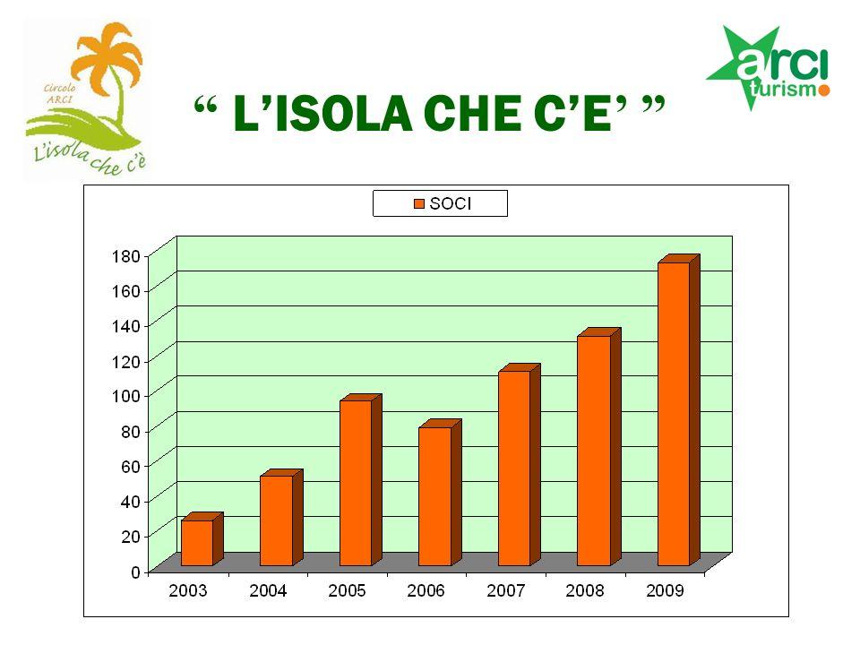 LISOLA CHE CE