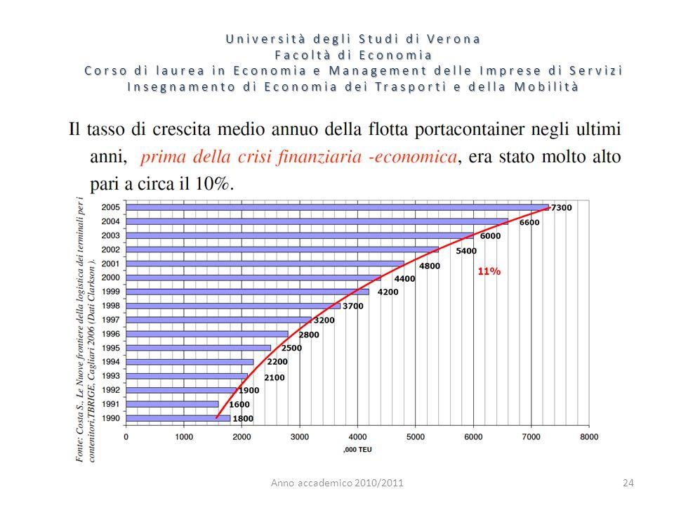 24 Università degli Studi di Verona Facoltà di Economia Corso di laurea in Economia e Management delle Imprese di Servizi Insegnamento di Economia dei Trasporti e della Mobilità Anno accademico 2010/2011