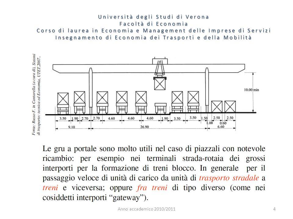 5 Università degli Studi di Verona Facoltà di Economia Corso di laurea in Economia e Management delle Imprese di Servizi Insegnamento di Economia dei Trasporti e della Mobilità Anno accademico 2010/2011