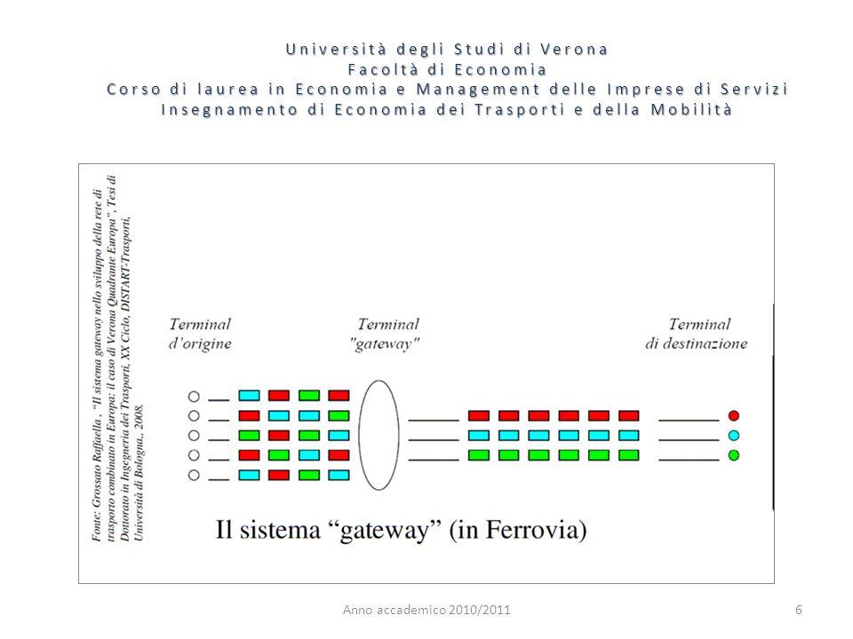 6 Università degli Studi di Verona Facoltà di Economia Corso di laurea in Economia e Management delle Imprese di Servizi Insegnamento di Economia dei Trasporti e della Mobilità Anno accademico 2010/2011