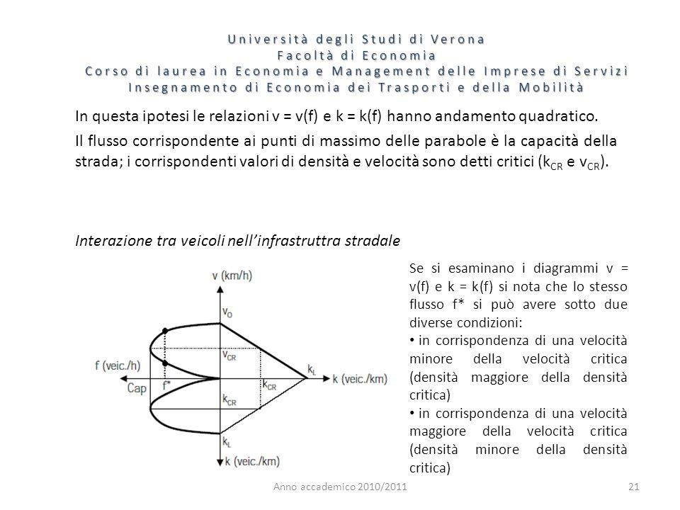 21 Università degli Studi di Verona Facoltà di Economia Corso di laurea in Economia e Management delle Imprese di Servizi Insegnamento di Economia dei Trasporti e della Mobilità Anno accademico 2010/2011 In questa ipotesi le relazioni v = v(f) e k = k(f) hanno andamento quadratico.