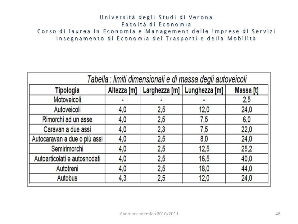 46 Università degli Studi di Verona Facoltà di Economia Corso di laurea in Economia e Management delle Imprese di Servizi Insegnamento di Economia dei Trasporti e della Mobilità Anno accademico 2010/2011