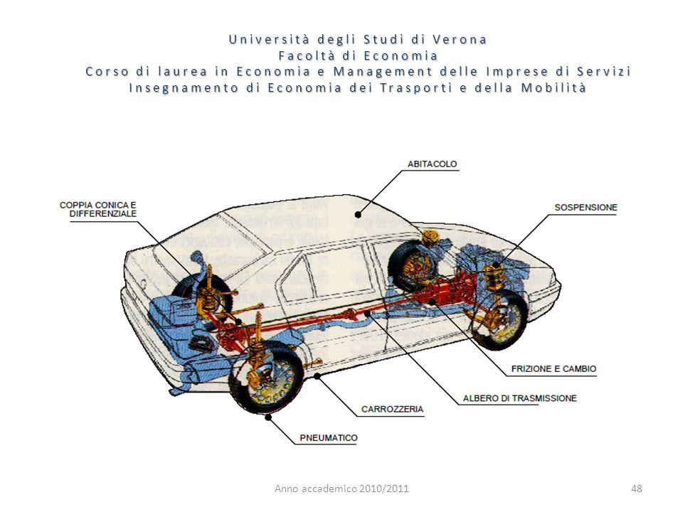 48 Università degli Studi di Verona Facoltà di Economia Corso di laurea in Economia e Management delle Imprese di Servizi Insegnamento di Economia dei Trasporti e della Mobilità Anno accademico 2010/2011