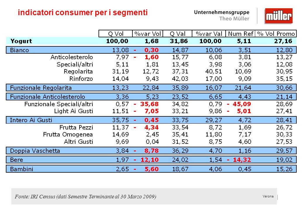 Verona indicatori consumer per i segmenti Fonte: IRI Census (dati Semestre Terminante al 30 Marzo 2009)