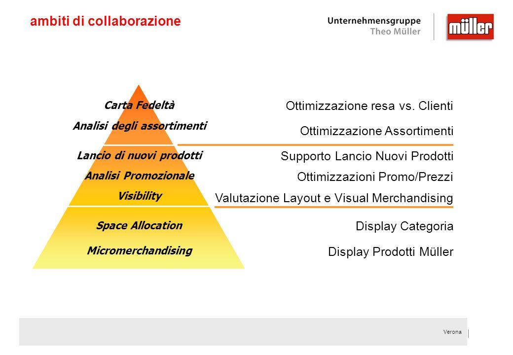 Verona ambiti di collaborazione Valutazione Layout e Visual Merchandising Ottimizzazioni Promo/Prezzi Supporto Lancio Nuovi Prodotti Ottimizzazione As