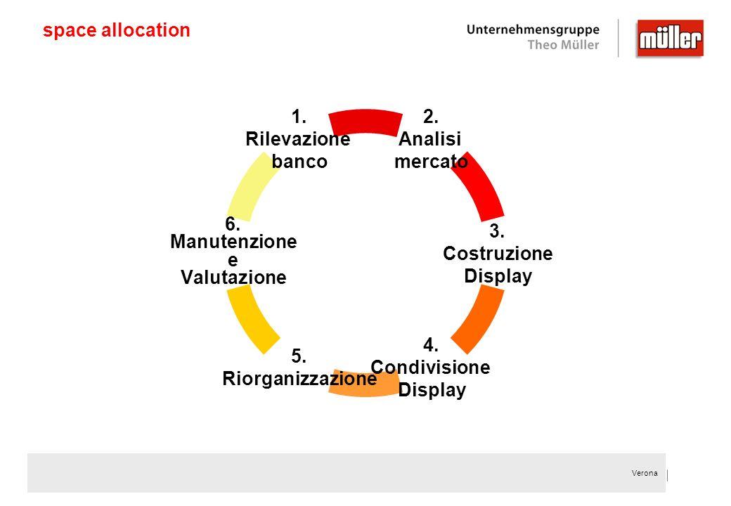 Verona space allocation 1. Rilevazione banco 6. Manutenzione e Valutazione 5. Riorganizzazione 4. Condivisione Display 3. Costruzione Display 2. Anali
