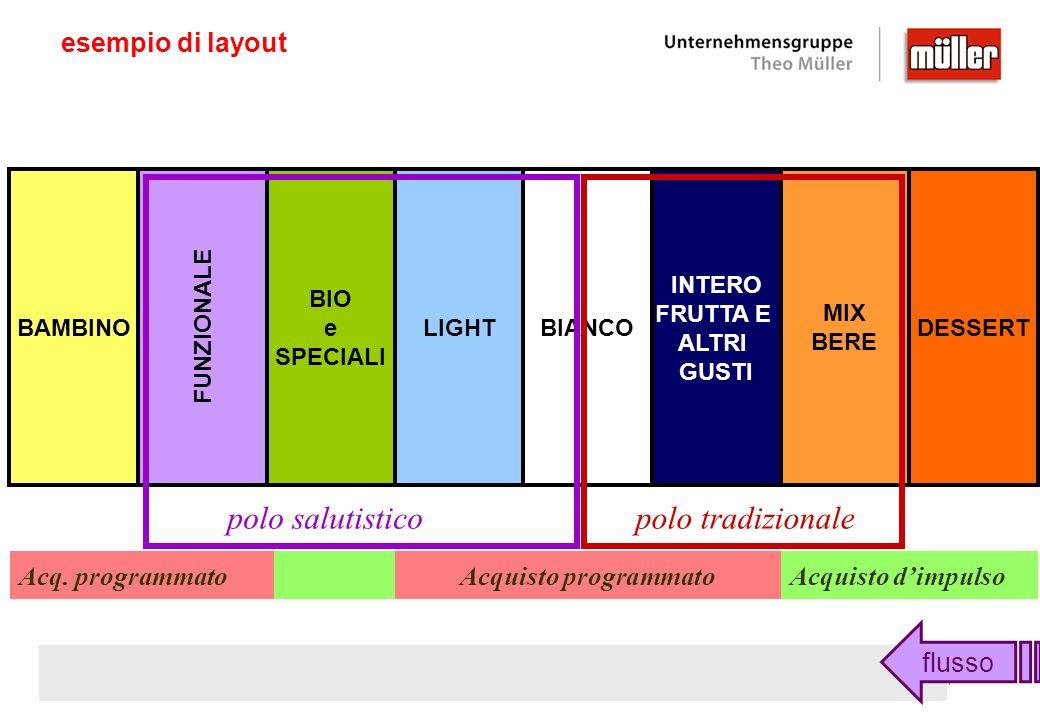 Verona esempio di layout DESSERT MIX BERE INTERO FRUTTA E ALTRI GUSTI BIANCOLIGHT BIO e SPECIALI FUNZIONALE BAMBINO polo salutistico Acq. programmato