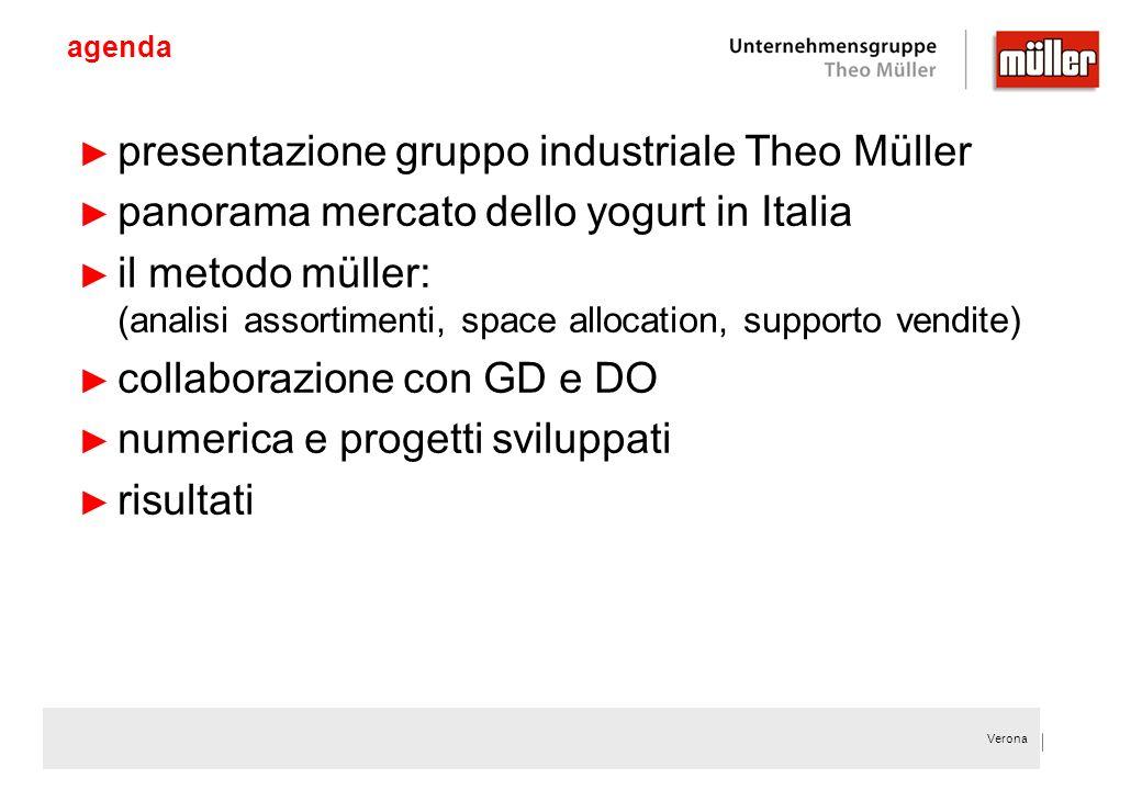 Verona agenda presentazione gruppo industriale Theo Müller panorama mercato dello yogurt in Italia il metodo müller: (analisi assortimenti, space allo