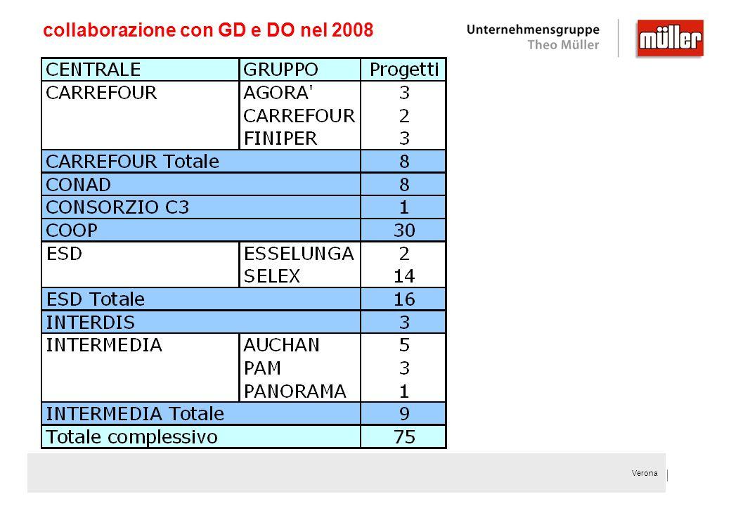 Verona collaborazione con GD e DO nel 2008