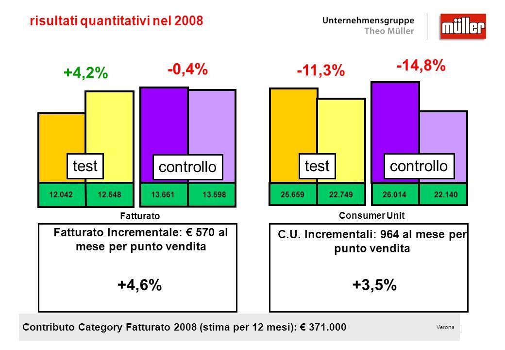 Verona risultati quantitativi nel 2008 +4,6% Fatturato Incrementale: 570 al mese per punto vendita +3,5% C.U. Incrementali: 964 al mese per punto vend
