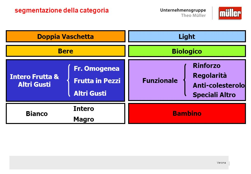 Verona segmentazione della categoria Biologico Doppia VaschettaLight Bere Bianco Intero Magro Funzionale Regolarità Anti-colesterolo Rinforzo Intero F