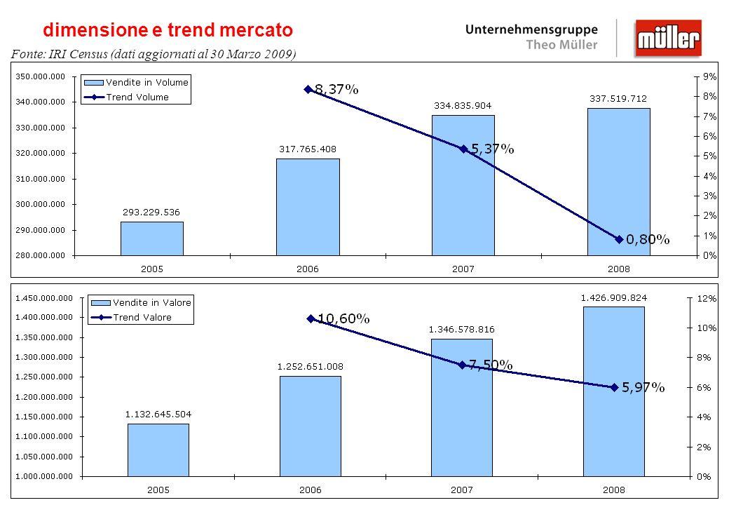 Verona yogurt: i principali indicatori 14,7 42.0 27.7 41.1 italiafranciagermaniaspagna Ben diversi gli acquisti medi negli altri paesi!.